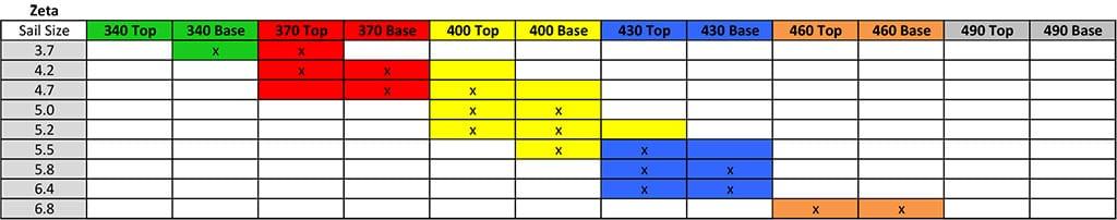 Zeta Mix Match Mast Chart