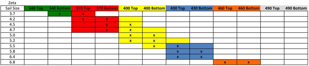 2018 Zeta Mix Match Mast Chart