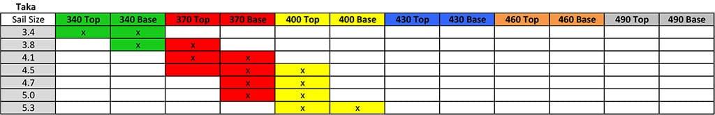 2018 Taka 4 Mix Match Mast Chart