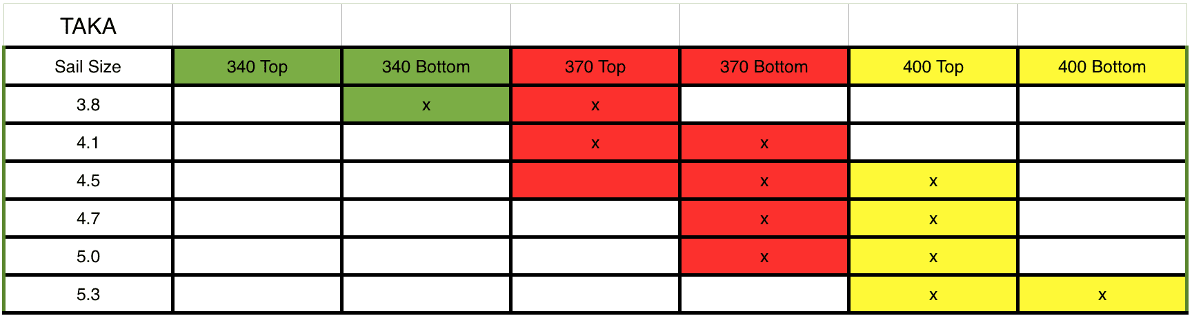Taka 5 Mix-Match Mast Chart