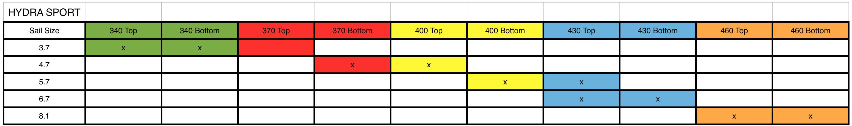 Hydra Mast Chart