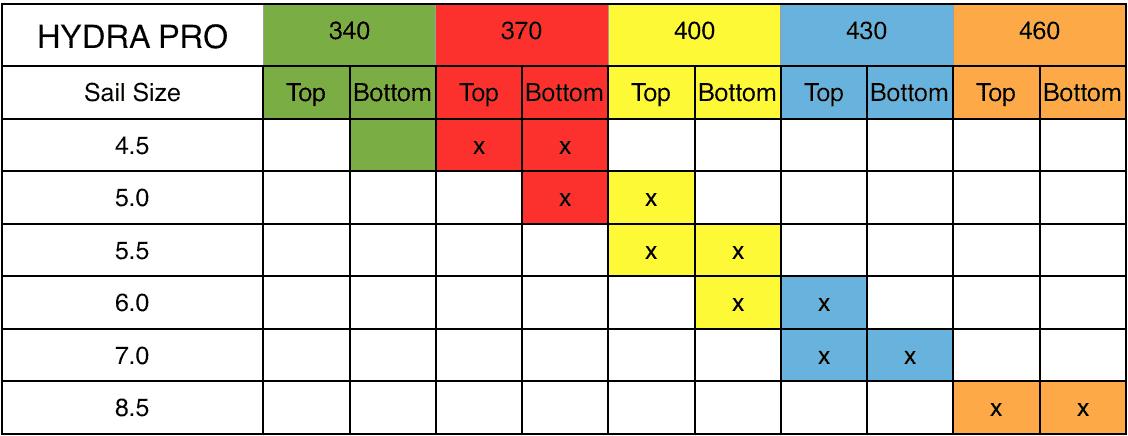 Hydra Pro Mast Chart